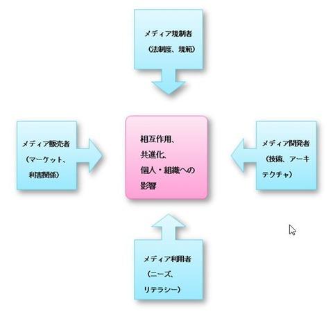 media-ecosystem