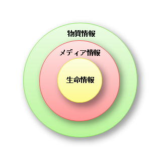 情報の3類型ミニ