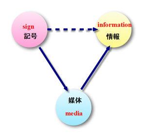 記号・メディア・情報の三項関係