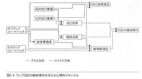 川浦:ウェブ日記の心理過程モデル