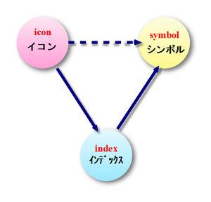 イコン・インデックス・シンボル
