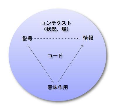 記号・意味作用・情報