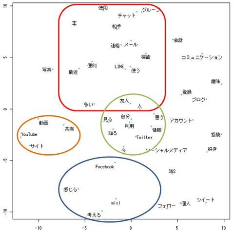 多次元尺度解析