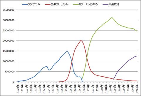 放送受信契約者数の推移