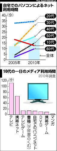 日本人の情報行動グラフ2010