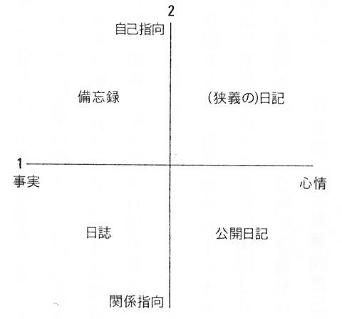 川浦さん正準判別分析