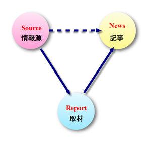 ニュース取材の三項関係