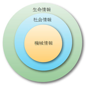 生命情報、社会情報、機械情報