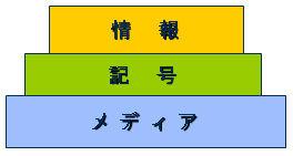 情報・記号・メディアの関係図