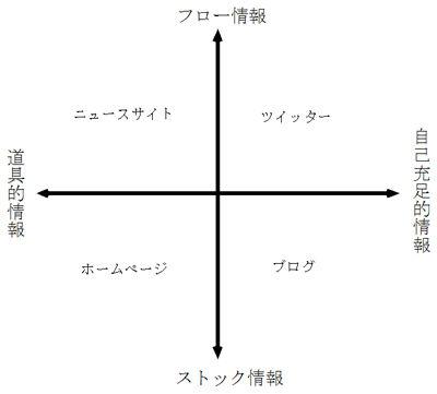 フロー情報対ストック情報の4類型