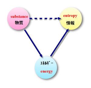 物質・エネルギー・情報