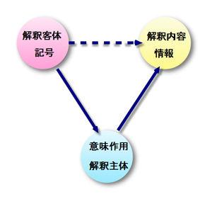 記号解釈主体と客体
