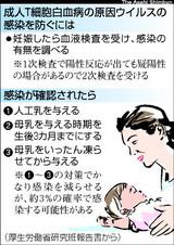 ウィルス性白血病jpg