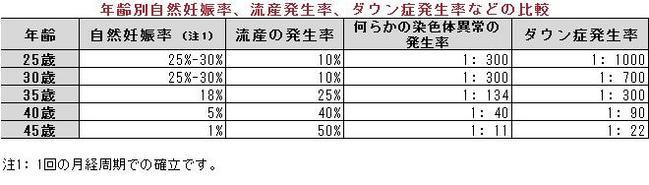 【絶望】内閣府、女性手帳に「30代までに結婚出産望ましい」と記述!30以上の女性から絶望の非難の嵐へ