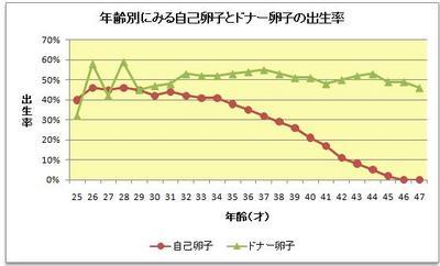 年齢別妊娠確率