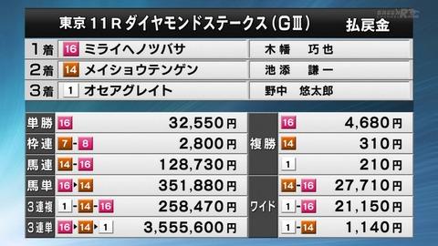 ダイヤモンドステークス2020競馬結果
