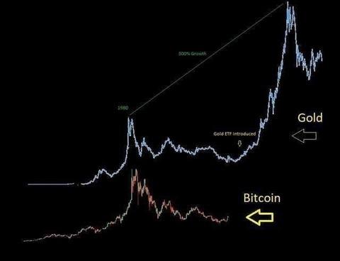 金とビットコインのチャートが似ている