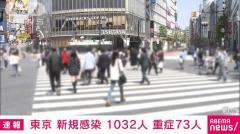 東京で新たに1032人感染 2日続けて1000人超える