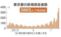 東京都、新たに3865人感染 3日連続で最多更新