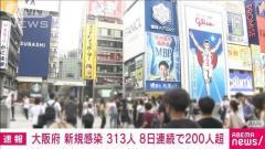 大阪で新規感染313人 8日連続で200人超 新型コロナ