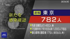 東京都 新型コロナ 第5波で最多25人死亡 新たに782人感染確認