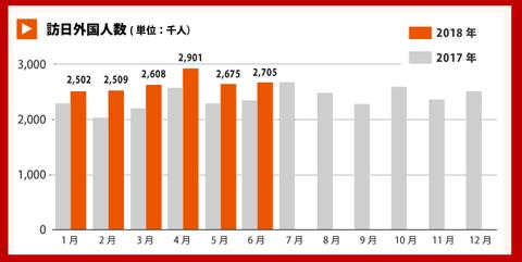 訪日外国人数グラフ