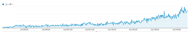 ユーザー数推移2020.4~2021.8