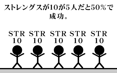 (図説)ストレングスが10が5人だと50%