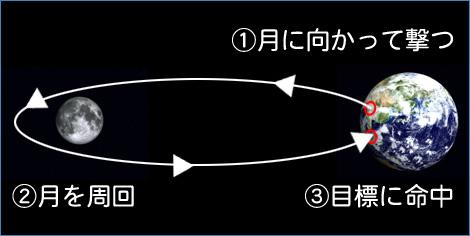 スイングバイ加速射撃01