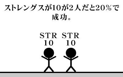 (図説)ストレングスが10が2人だと20%
