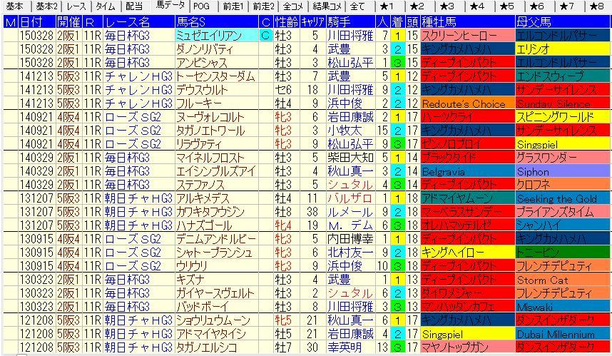 阪神1800m重賞血統傾向