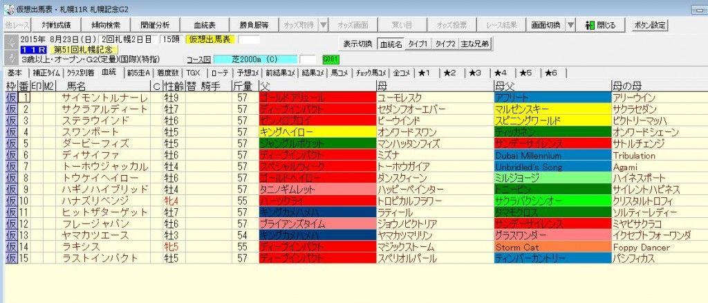 札幌記念2015出走予定馬