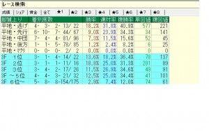 京成杯AH2015データ(14年4月以前中山1600mOP重賞)