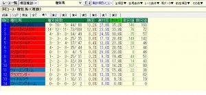 中京記念2015参考‐中京1600m12年以降成績