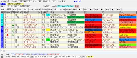 日経新春杯2020結果