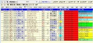 ステゴ産駒函館・札幌重賞全成績