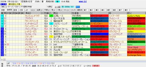七夕賞2020結果