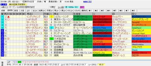 東京新聞杯結果
