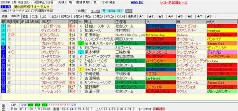 京成杯AH2019結果