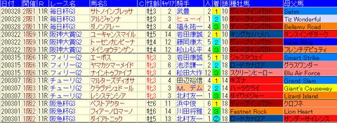 大阪杯2020参照3