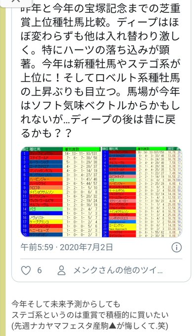 七夕賞2020反省