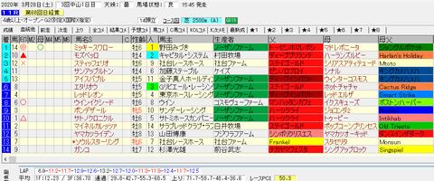 日経賞2020結果