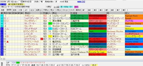 東京新聞杯2020結果