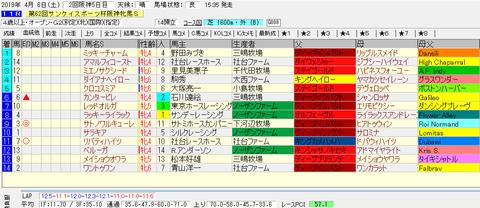 阪神牝馬S結果