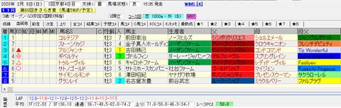 きさらぎ賞2020結果