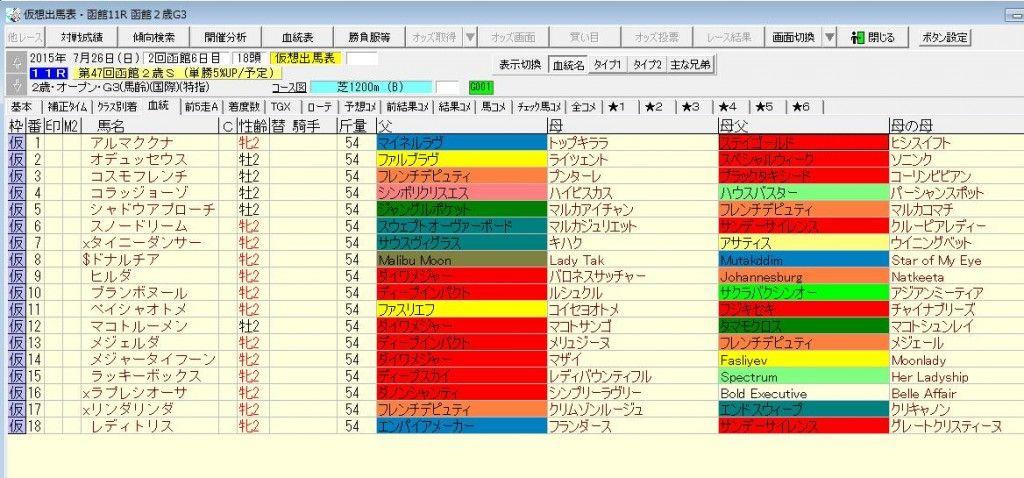 函館2歳S2015出走予定馬