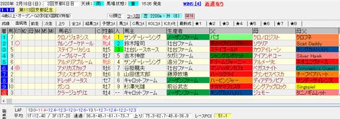 京都記念2020結果