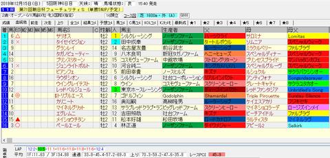 朝日杯FS2019結果
