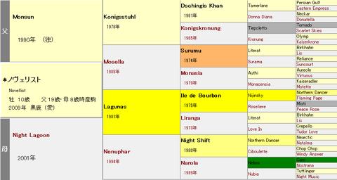 ノヴェリスト血統表