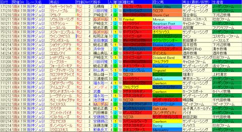 阪神JF過去